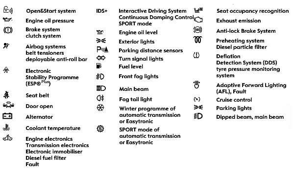 2008 Saturn Astra Dashboard Symbols
